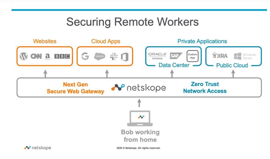 Netskope Private Access